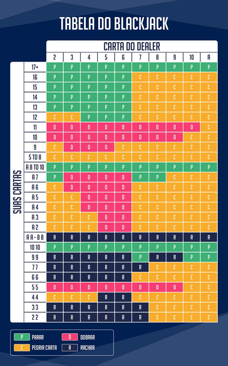Tabela Blackjack